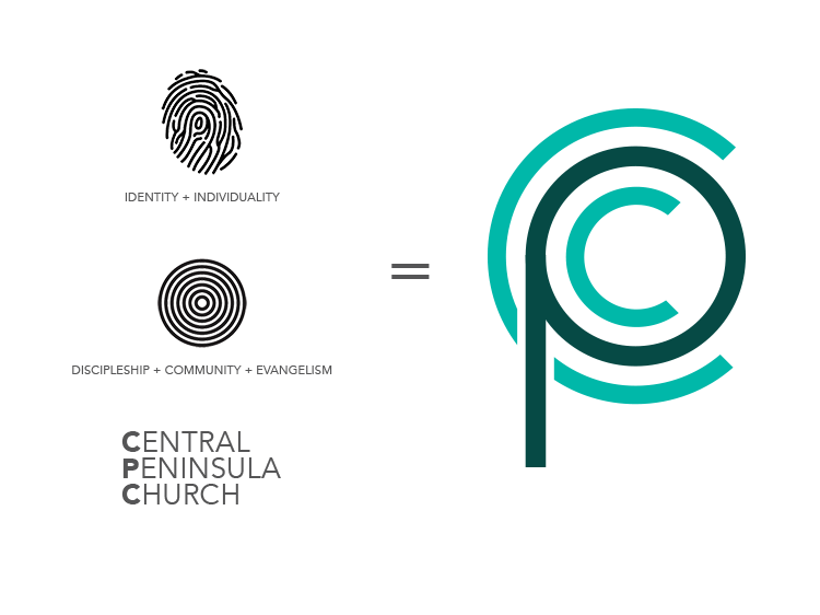 Image showing the inspiration for the CPC logo. Identity and individuality plus discipleship, community and evangelism.