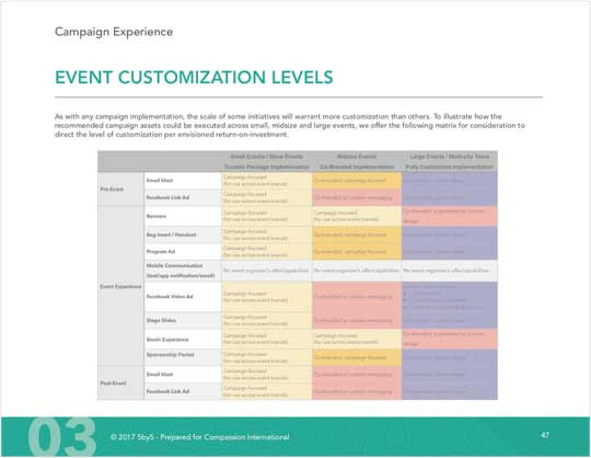 A snapshot of a chart illustrating different event customization levels